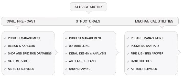 service-matrix